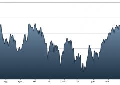 Unicredit: boom di utili, +201% su base trimestrale
