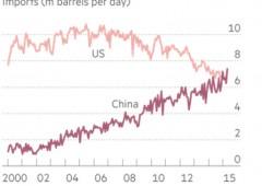 Battuti gli Usa. È la Cina il mercato finanziario numero uno al mondo
