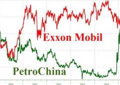 Energia, PetroChina sorpassa Exxon: è la maggiore al mondo