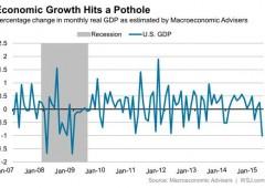 Per l'economia Usa il peggior mese dai tempi della recessione