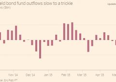 Caccia ai rendimenti, imminente ritorno sui bond spazzatura?