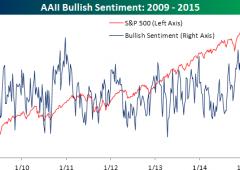 Wall Street da record, nonostante dati macro negativi. Attenzione a questo grafico