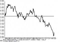 Tassi in rialzo, sul Bund +1.300% in un mese: cosa fare?