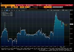 Borsa Milano +2,2%, accelera dopo parole Lagarde. Mps -1,3%