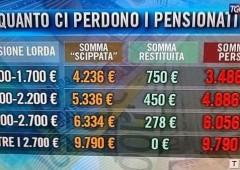 Pensioni: allo studio uscita anticipata con taglio 2% l'anno