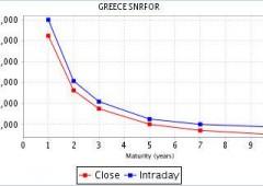 """Schaeuble: """"Non posso più escludere default Grecia"""""""