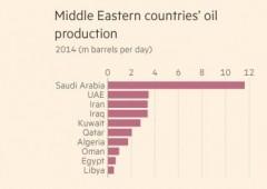 """Arabia Saudita shock: """"non avremo più bisogno di petrolio, futuro è altrove"""""""