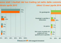 IT Forum a Rimini: quanto ha inciso la Tobin Tax su operatività trader?