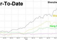 Cina, indice Shenzhen oltre +100% da inizio 2015