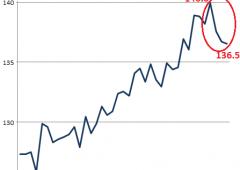 Commercio globale, mai così male dalla crisi finanziaria