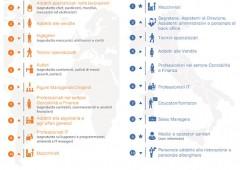 Italia: le dieci professioni dove si trovano più offerte
