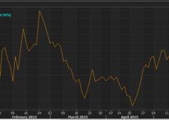 Borsa Milano oltre +2%, per ora crede a Tsipras. Euro vola poi ritraccia