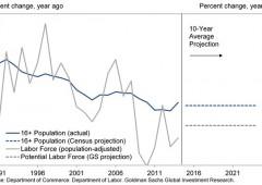 Crescita Usa a un punto di non ritorno? Goldman taglia stime