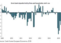 Grecia, continua fuga depositi: sono ai minimi di 11 anni