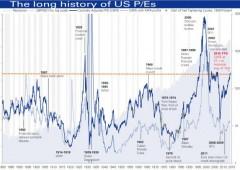"""Jeremy Siegel, la voce contro: """"ecco perchè l'azionario non è affatto sopravvalutato"""""""