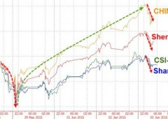 Cina, nuova pioggia vendite: paura per débacle debito Hanergy