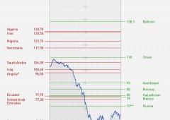 Giorno X Opec: produzione invariata per altri sei mesi