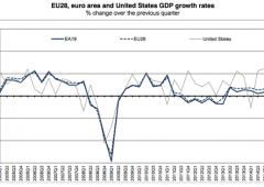 Pil Eurozona confermato in crescita +0,4%