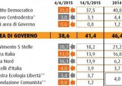 PD esce indebolito da elezioni regionali, M5S al 20,7%