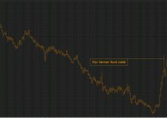 Attacco contro Bund, tassi oltre 1%. Peggiori due settimane da riunificazione Germania