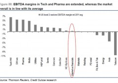 """Credit Suisse: """"70% chance che si formi bolla in azionario"""""""