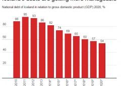 Islanda ha lasciato fallire le banche: ora ha un Pil sopra i livelli pre crisi