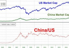 Cina: capitalizzazione mercato supera $10.000 miliardi, 40% rispetto Wall Street
