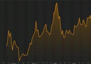 Borsa Milano vola +3%. Buy sui bond greci, vola Saipem