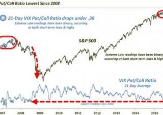 Wall Street in rialzo, Nasdaq tocca record intraday. Il segnale ribassista da temere