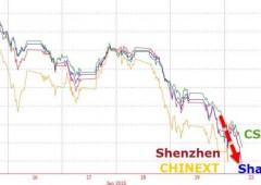 Cina in preda alle vendite. I giorni peggiori dalla crisi Lehman Brothers