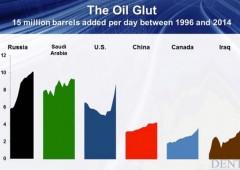 """Petrolio crollerà a $10, insieme a tonfo mercati"". Ecco quando"