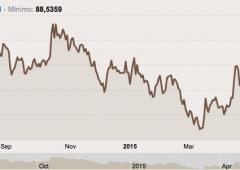 Crisi greca, ecco cosa succederà agli Spread