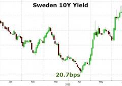 QE controproducente: liquidità prosciugata e tassi schizzati verso l'alto