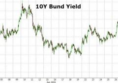 """Effetto Grecia. Borsa Milano -4,9%, spread +23%. Juncker: """"mi sento tradito"""""""