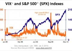 Attenti al VIX, indice paura +36%. Da compiacenza a massima avversione rischio?