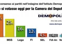 PD è ancora primo partito, ma scende al 32%