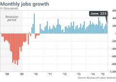 Usa: creati 223.000 posti a giugno, disoccupazione scende al 5,3%