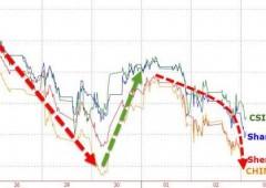 """Shanghai crolla -5,8%, Cina: """"puniremo severamente manipolazione mercati"""""""