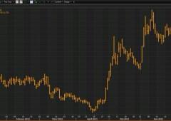 Euro sotto $1,10, ma non crolla. Tassi greci a due anni balzano al 47%