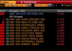 Wall Street in ripresa. S&P e Dow Jones, i peggiori e migliori (GRAFICI)
