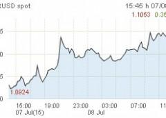 Borsa Milano chiude in forte rialzo, Ftse Mib +2,6%. Ma venduto il lusso