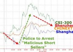 Cina senza limiti. Polizia arresterà gli short seller