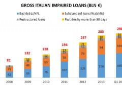 Allarme banche: crediti deteriorati ai massimi