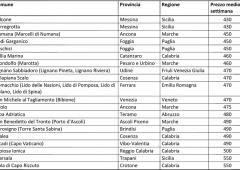 Sicilia prima meta per chi vuole una vacanza low cost