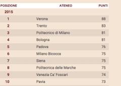 Università: Verona e Bocconi sul podio dei migliori atenei italiani
