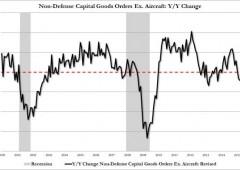 Wall Street chiude in rosso. Il dato che lancia un nuovo alert recessione Usa (GRAFICI)