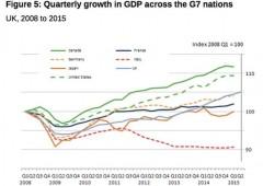 UK cresce +0,7% in II trimestre. Il terzo Pil migliore del G7 dalla crisi finanziaria