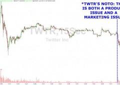 Twitter -11% dopo bilancio. Bassa crescita utenti: cercasi strategia di successo