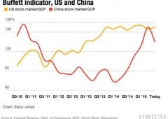 Shanghai -2% nonostante maxi iniezione liquidità. Ma occhio all'indicatore di Buffett