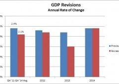 Pil Usa +2,3%, revisioni da 2012 fino a 2014. Salta fuori una scomoda verità